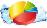 Anket sonuçlarına göre Ak Parti'nin oy oranı