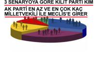 Erste Group'tan 2015 seçim tahminleri